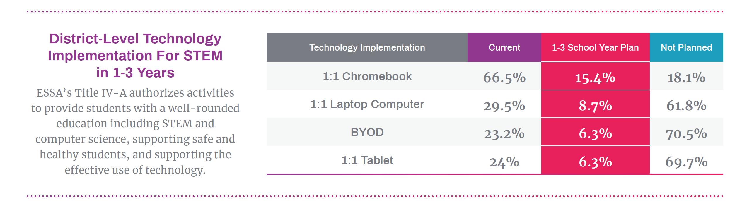 Chromebook Leads in Education