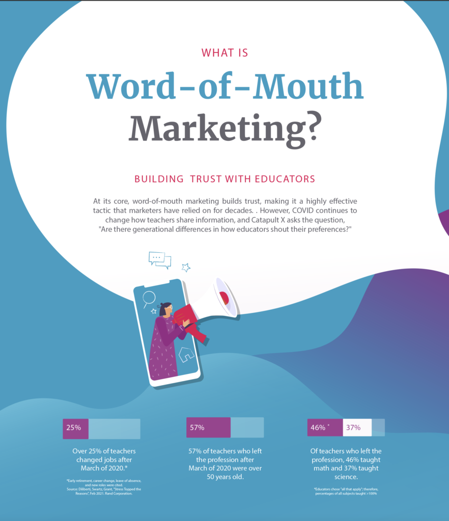 Word of Mouth Marketing When Selling to Schools